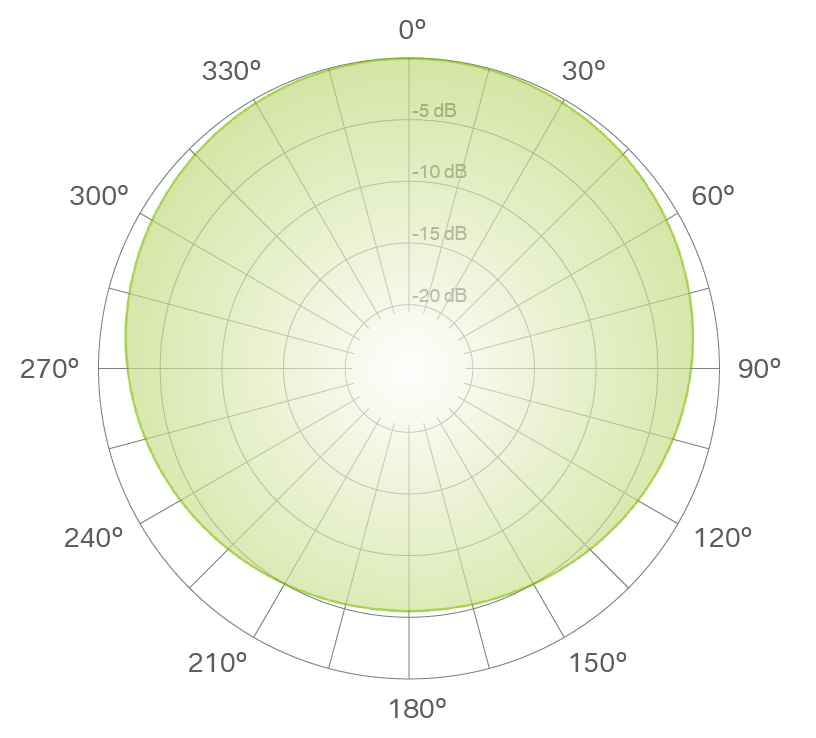 wide cardioid polar pattern