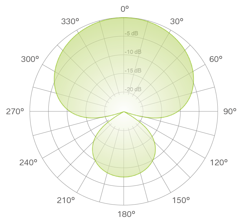 supercardioid polar pattern