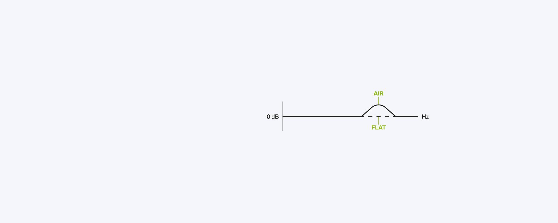Sound Mode